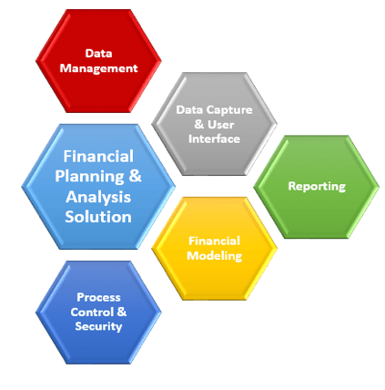 TM1 Financial Planning and Analysis -min