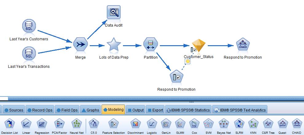 IBM SPSS Modeler | QueBIT