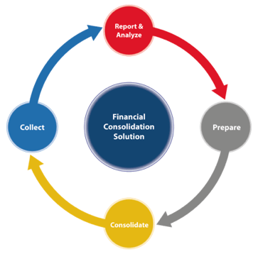 tm1 financial consolidation model quebit